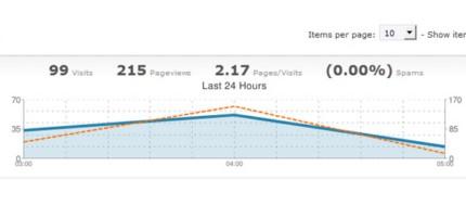WordPress Wassup Plugin