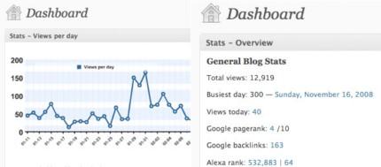 WP-Stats-Dashboard